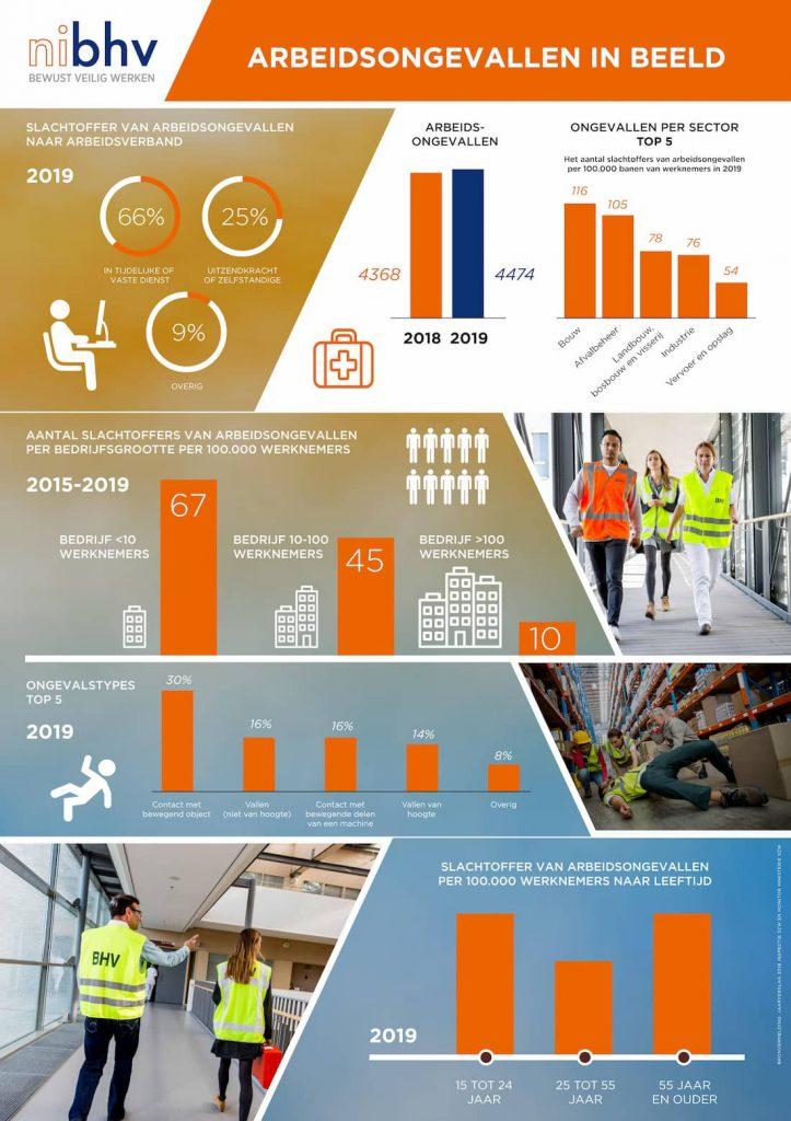 infographic arbeidsongevallen werk 2019