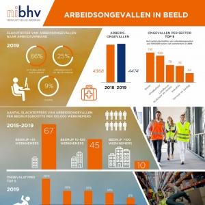 infographic arbeidsongevallen