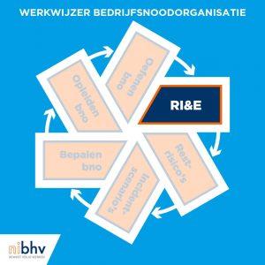 Een stabiele bhv- of bedrijfsnoodorganisatie vanuit de RI&E